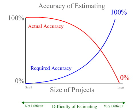Estimating software effort for Online construction cost estimator